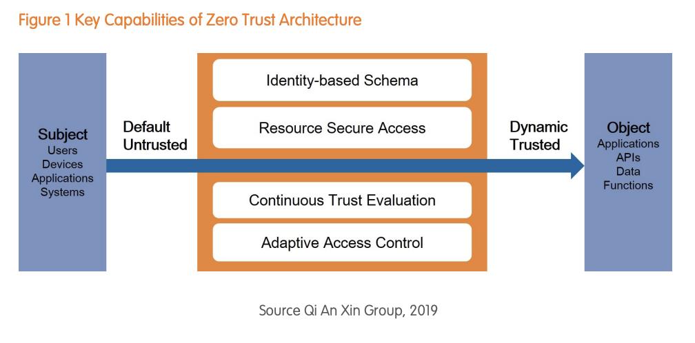 Zero Trust Principles